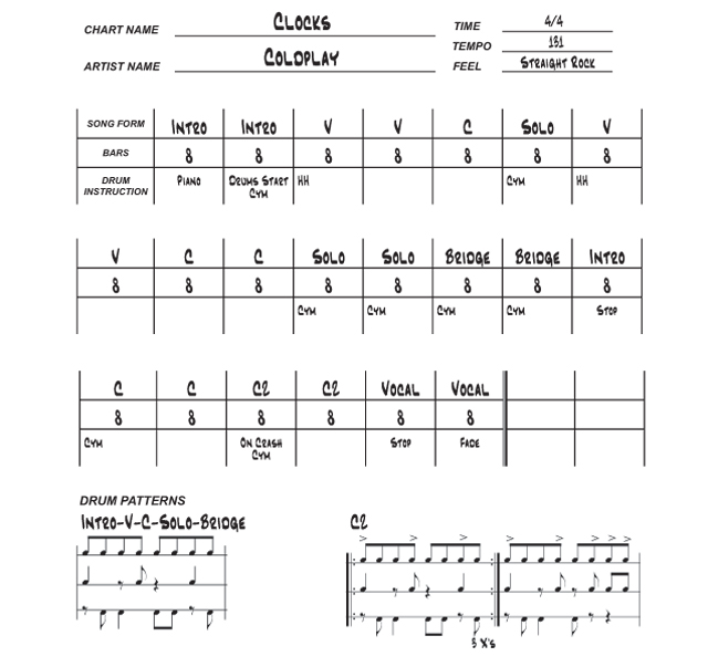How to write drum charts drum magazine for Song structure template